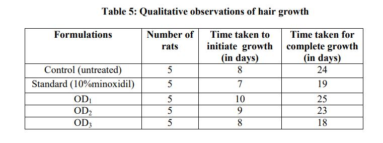 haarwuchs studie ratten