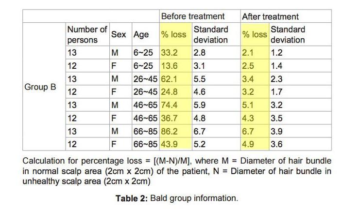 Ergebnisse der Stimulation der Kopfhautmassage vor und nach