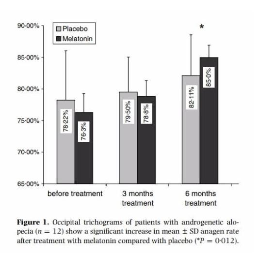 Die Auswirkungen von Melatonin auf den AGA-Haarwuchs